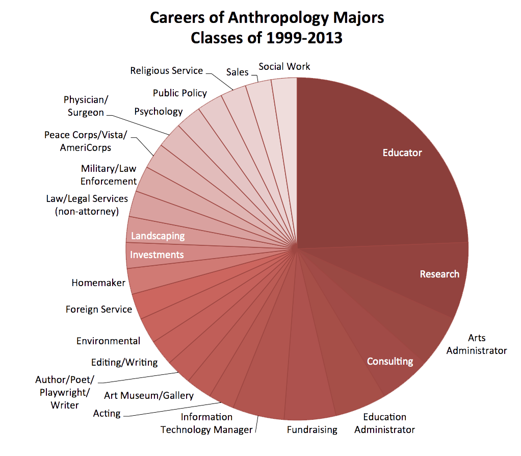 Data includes 41 graduates for whom we have career data. Williams graduated 112 Anthropology Majors during this time period.