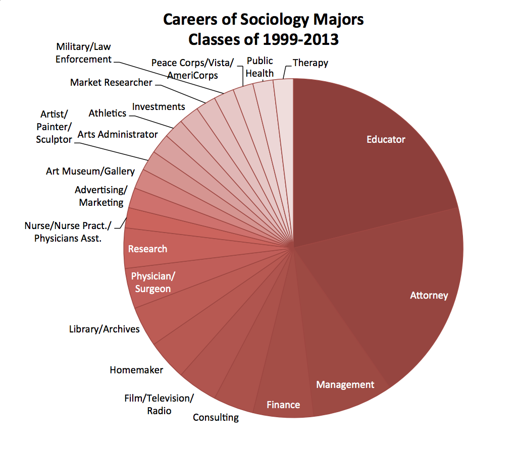 Data includes 52 graduates for whom we have career data. Williams graduated 112 Sociology Majors during this time period.