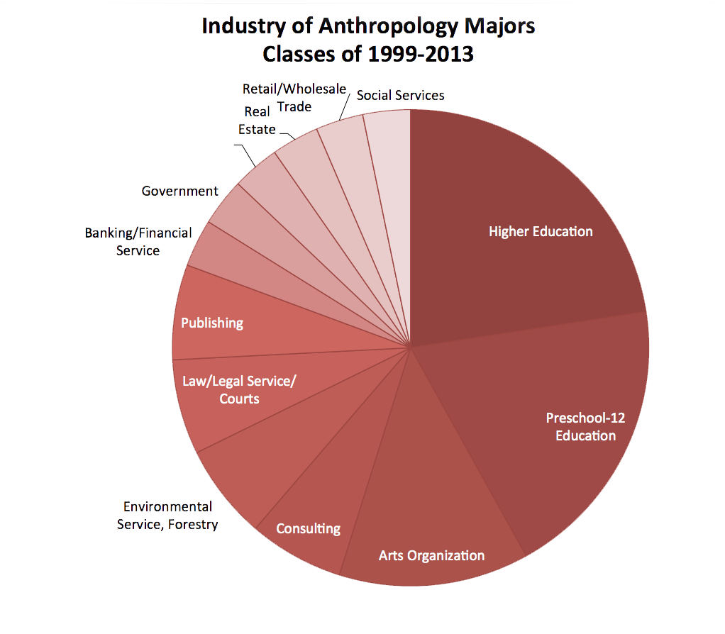 Data includes 31 graduates for whom we have career data. Williams graduated 112 Anthropology majors during this time period.