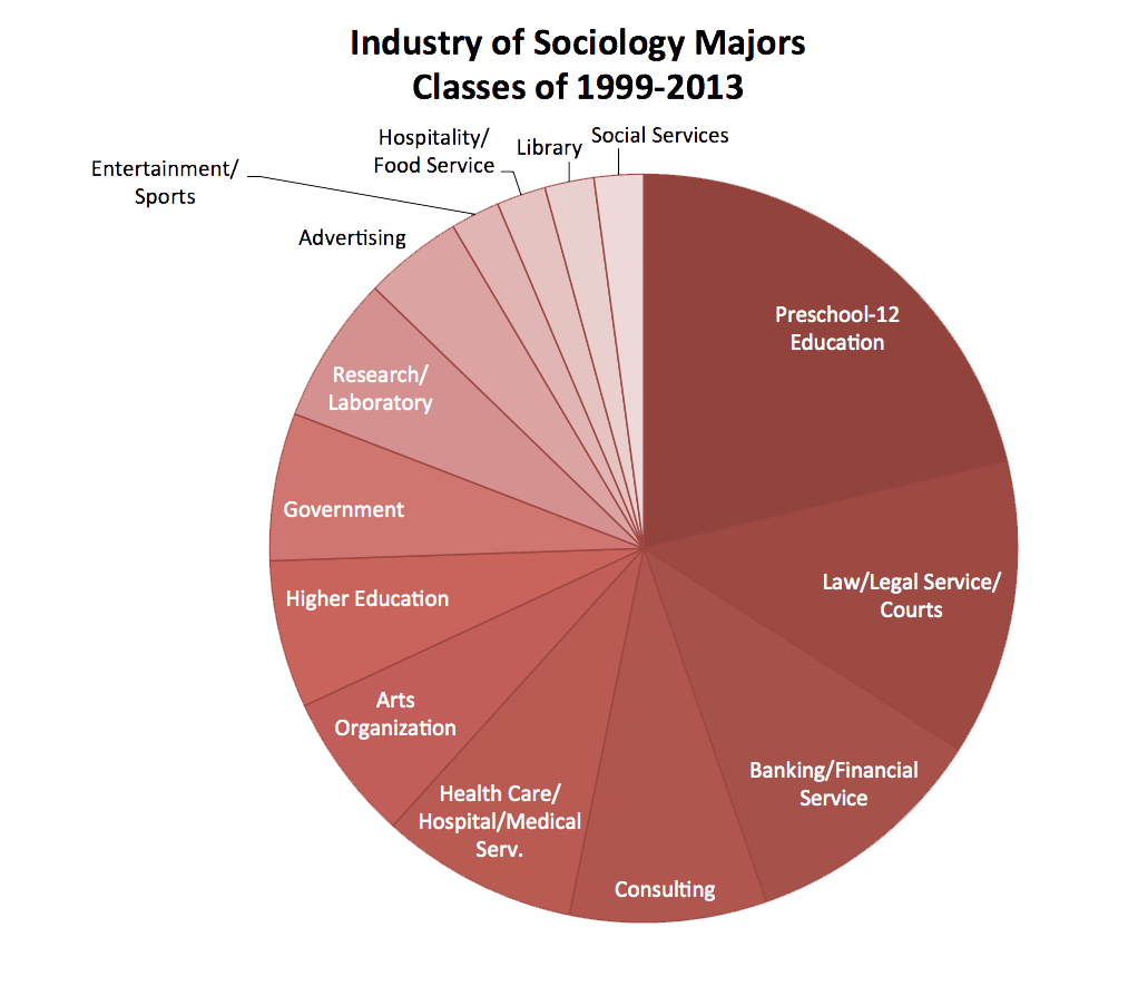 Data includes 47 graduates for whom we have career data. Williams graduated 112 Sociology majors during this time period.